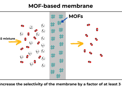 MOF-based membranes to help upgrade biogas